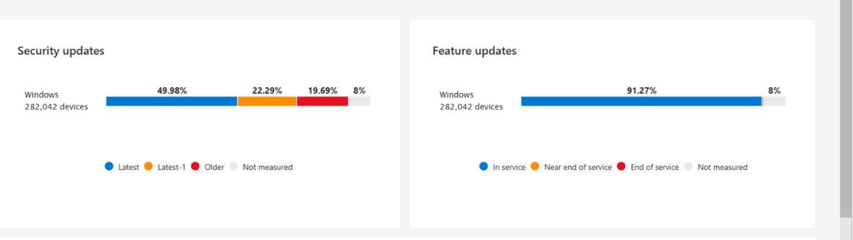 Slika 6: Desktop Analytics - status posodobitev